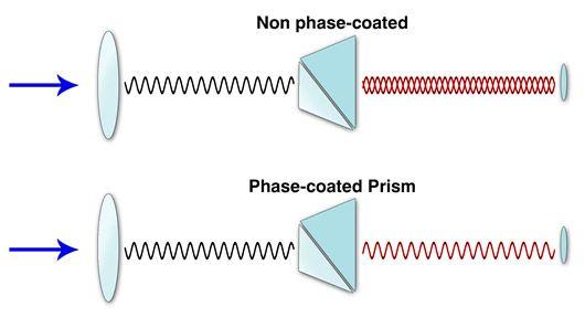 Phase-Coating Graphic