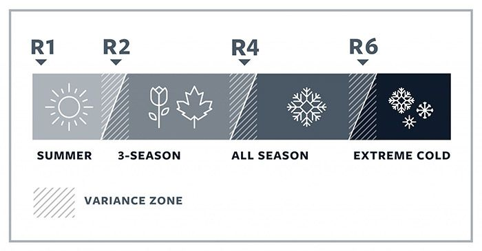 R-Value - Seasonal Guide