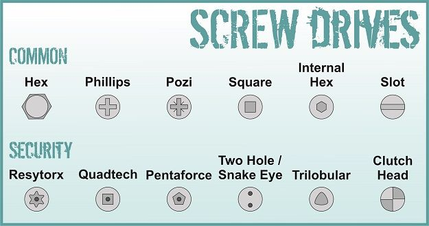 Screw Drives Common and Security