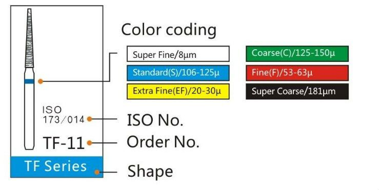 Dental Diamond Grit Colour Codes