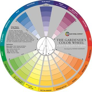 GARDENERS COLOUR WHEEL