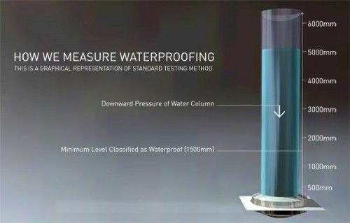 How we measure waterproofing