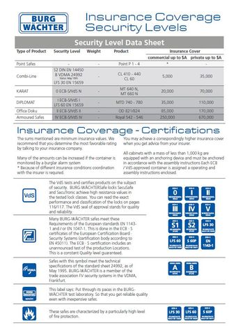 Laminated Insurance Chart - Safe Ratings Listing