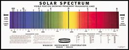 Chart Solar Spectrum