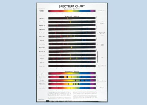 Chart Spectrum for Spectroscopy