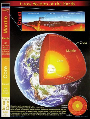 Earth cross section poster