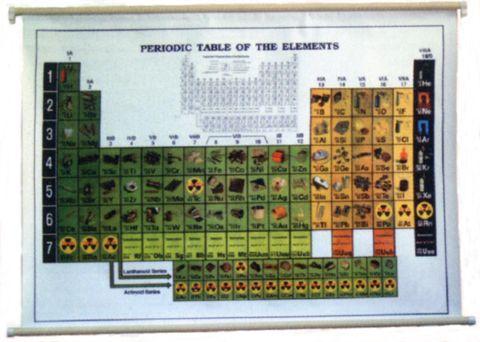 Periodic Table laminated 100x75cms