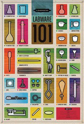 Chart Labware 101