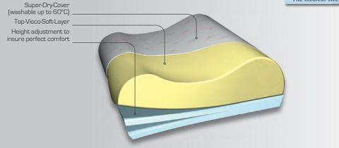 Ortho Support Cushion 60 / 35 / 14 Cm