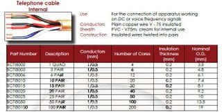 10 pr 1/0.5  IDR Telephone C