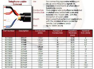 10 pr 0.64 U/G J/F Telephone