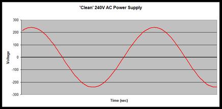 clean sine wave