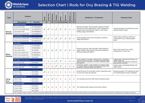 Brazing & Filler Rod Selection Chart